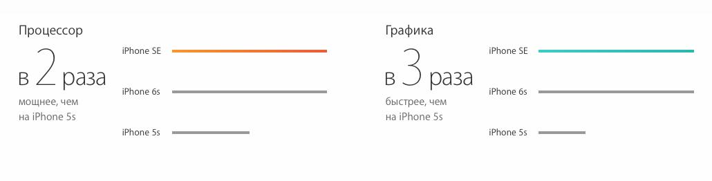 Уровень прироста производительности iPhone SE по отношению к iPhone 5s